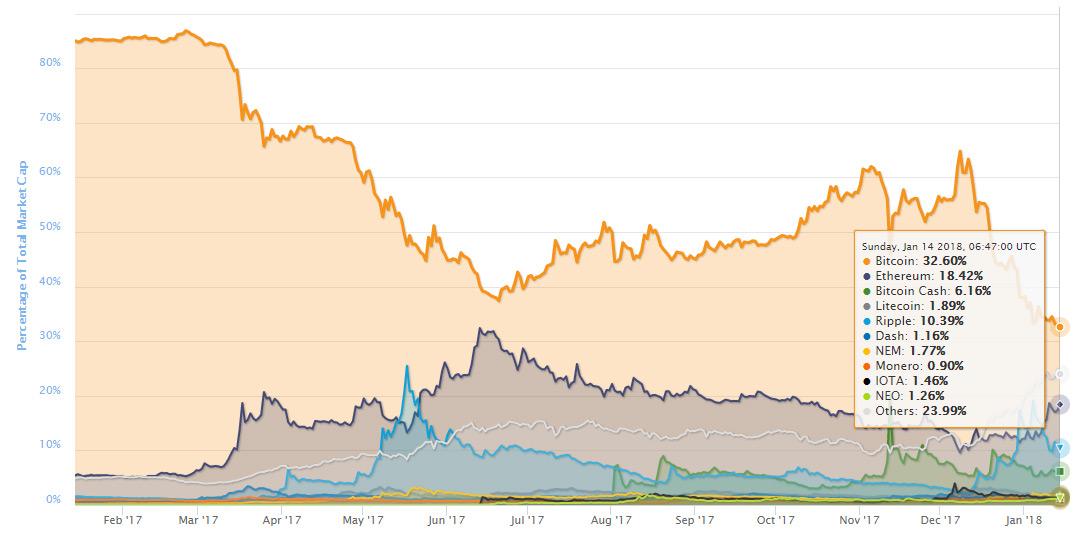 Доминирование Bitcoin упало до минимальной величины в 32%
